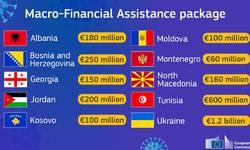 predlog-ek-za-3-milijarde-evra-pomoci-zemljama-zapadnog-balkana-i-susedstva